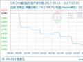 生意社:本周BDO市场行情窄幅上调(12.11-12.15)
