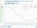 生意社:本周丁二烯市场行情偏强整理(12.11-12.15)