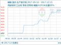 生意社:本周磷酸市场维稳运行 (12.11-12.15)