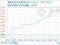 """生意社:本周黄磷市场价格""""明稳暗降""""(12.11-12.15)"""