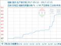 生意社:本周硫酸市场维稳运行(12.11-12.15)