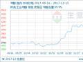 生意社:本周甲醇市场行情直线上涨(12.11-12.15)