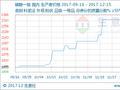 """生意社:本周磷酸一铵市场迎来""""寒风""""(12.11-12.15)"""