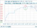 生意社:本周DMF市场行情盘整(12.11-12.15)