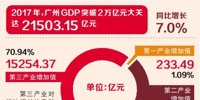 第三产业占gdp比重_三驾马车占gdp比重图