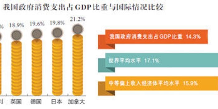 中国gdp开支_中国gdp增长图