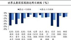 海通姜超:美股暴跌源于宽松正式终结 需提防泡沫破灭