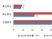 上海:春节消费者交通租赁服务成新投诉点