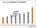2018年我国粘胶短纤行业产能趋势分析