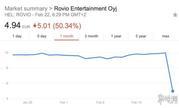 Ravio股价大幅下跌50% 因获利预测低于投资人预期
