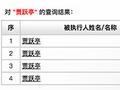 乐视网:贾跃亭4次列入被执行人名单 乐视系公司94次