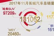 详解11月销量:VV5、VV7双破万 哈弗月销近10万