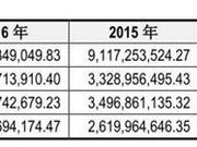 最熊新股养元饮品挫伤A股士气 投行国信证券赚1.3亿