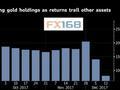 """股市和比特币疯狂吸""""睛"""" 黄金遭对冲基金打入冷宫"""
