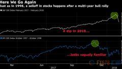 美股已迎来二次科技泡沫?相较而言积极因素仍占上风
