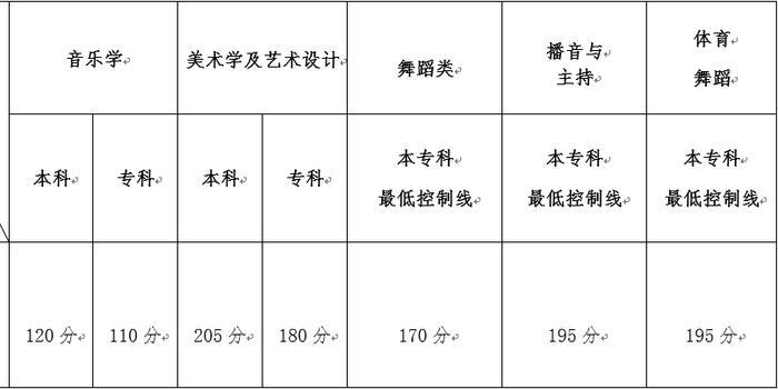 云南2018年高考艺术类统考本专科专业分数线确定