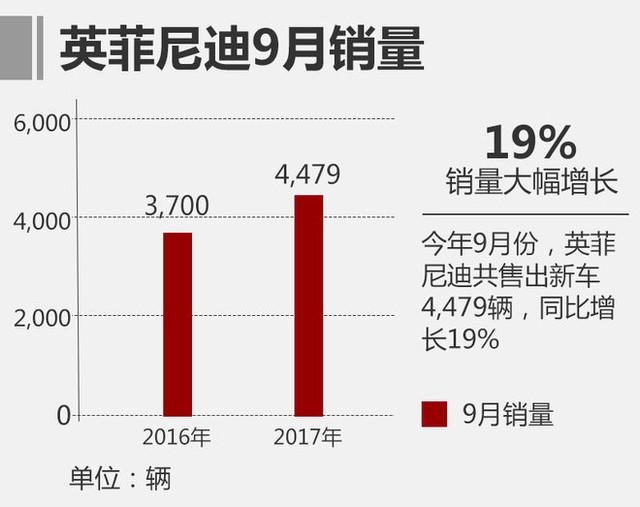 英菲尼迪9月销量超4,000台 同比增长19%