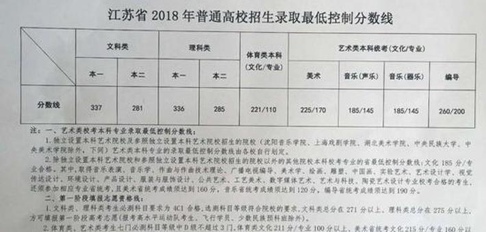 江苏高招省控线公布