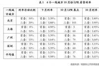 国内14个典型城市利率一览:首套房百万贷款月供多6元