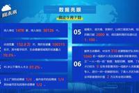 杭州云面試開啟后已收到10萬份簡歷 北上廣深占1/4