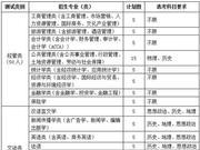 浙江工商大学三位一体招生