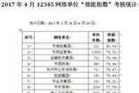 杭州市长热线12345公布4月效能指数 3家单位被亮黄牌