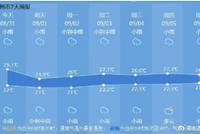 开学季一大波阴雨来了 2022年杭州的空气会更好