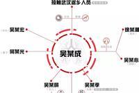 1人感染7人致560余人隔離 浙江這起病例產生太多教訓