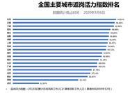 杭州寧波返崗活力指數超40% 全國多城逐漸恢復生機