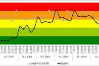 4月杭州陸續復學 路面交通壓力可能進一步加大