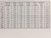 中国互联网发展报告2017出炉 浙江列前三