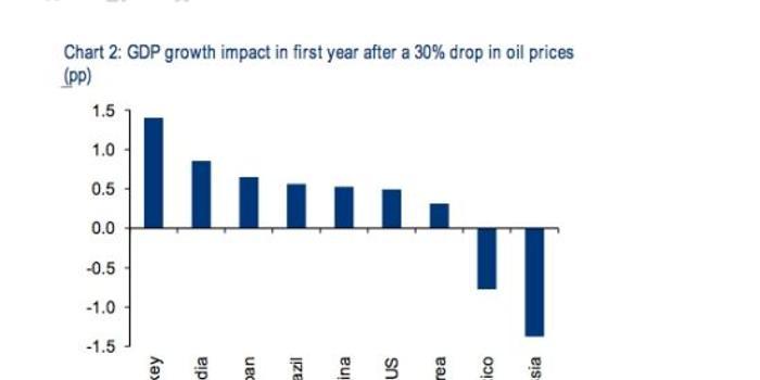 油价 gdp_油价上涨图片