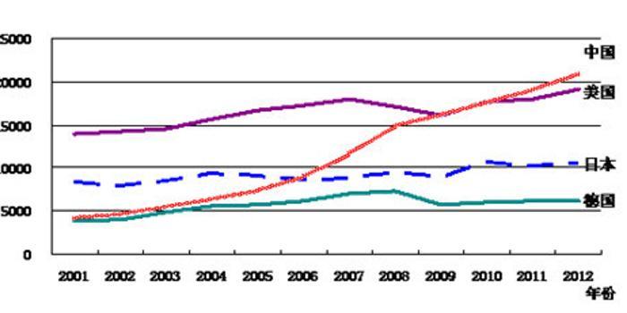 中国人均gdp 日本_中国gdp超过日本(3)