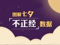 """七夕""""虐狗""""成果大揭秘"""