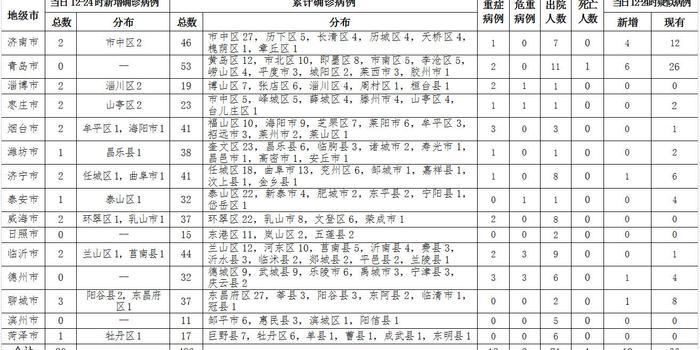 山东新增20例新冠肺炎确诊病例 累计486例