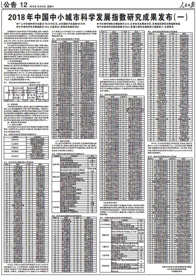 """10月8日,被称为民间版的全国百强县榜单——2018年中国中小城市科学发展指数研究报告发布。该榜单权威性十足,由《人民日报》整版发布。值得一提的是,中部的安徽在""""投资潜力百强县市""""中,占据12席。"""