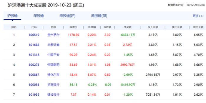 北向資金凈流出18.04億元 華泰證券獲凈買入2.72億