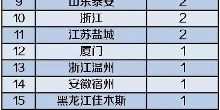 9月保險公司受罰情況一覽:罰款金額共計1110.8萬