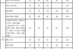 上海交大2020年考研复试基本分数线发布