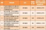 浙江公布2020年高中中外合作办学项目名单