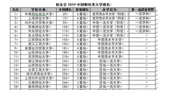2019經濟類院校排行榜_2019財經類大學排名,上海財經大學第一