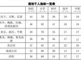 山東濟南:截至2030年規劃建設5所國際學校