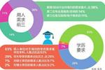 2019中国海归就业创业调查报告:六成海归回国就业