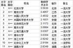 2020年762所中国大学教师水平排行榜 北大第一