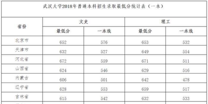 武汉大学2018年高招录取最低分统计表(一本)