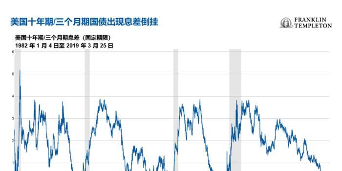 鄧普頓基金:收益率曲線倒掛正失去預測意義