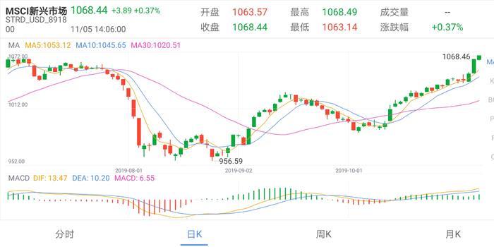 鄧普頓基金:新興市場股票依具吸引力