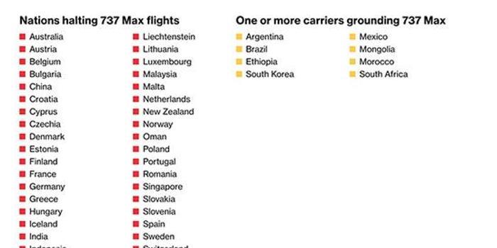 歐盟集體加入:51國航空公司禁飛波音737 MAX 8
