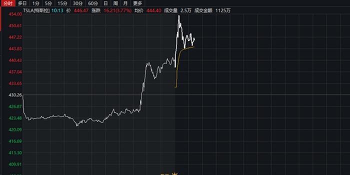 市值突破800億美元國產Model3降價 特斯拉股價刷新高