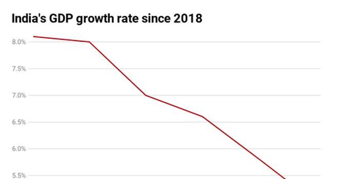印度股市创10年来最大涨幅 此前政府宣布下调企业税